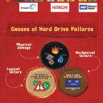 Our 'Hard Drive Failure' Infographic – Some great information in visual format!