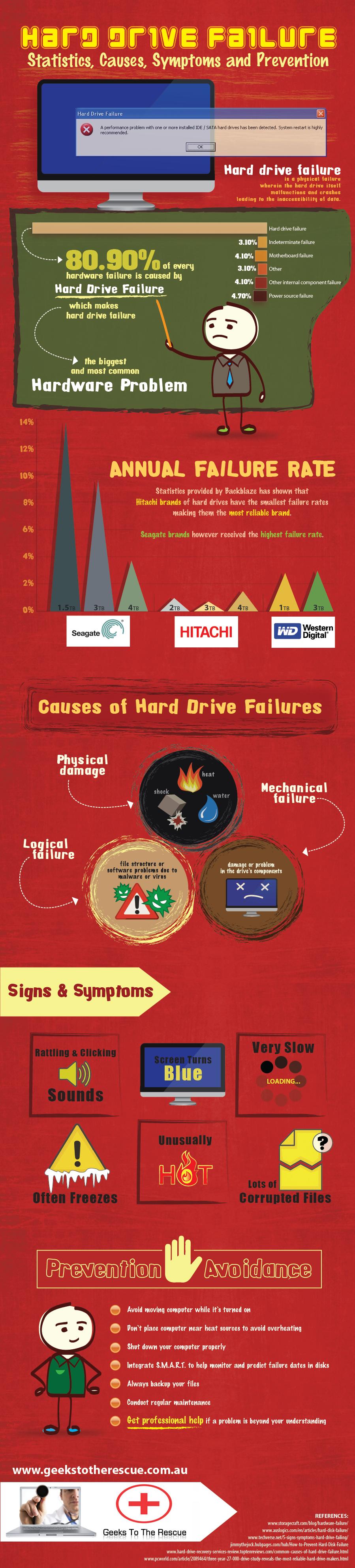Hard drive failure 2